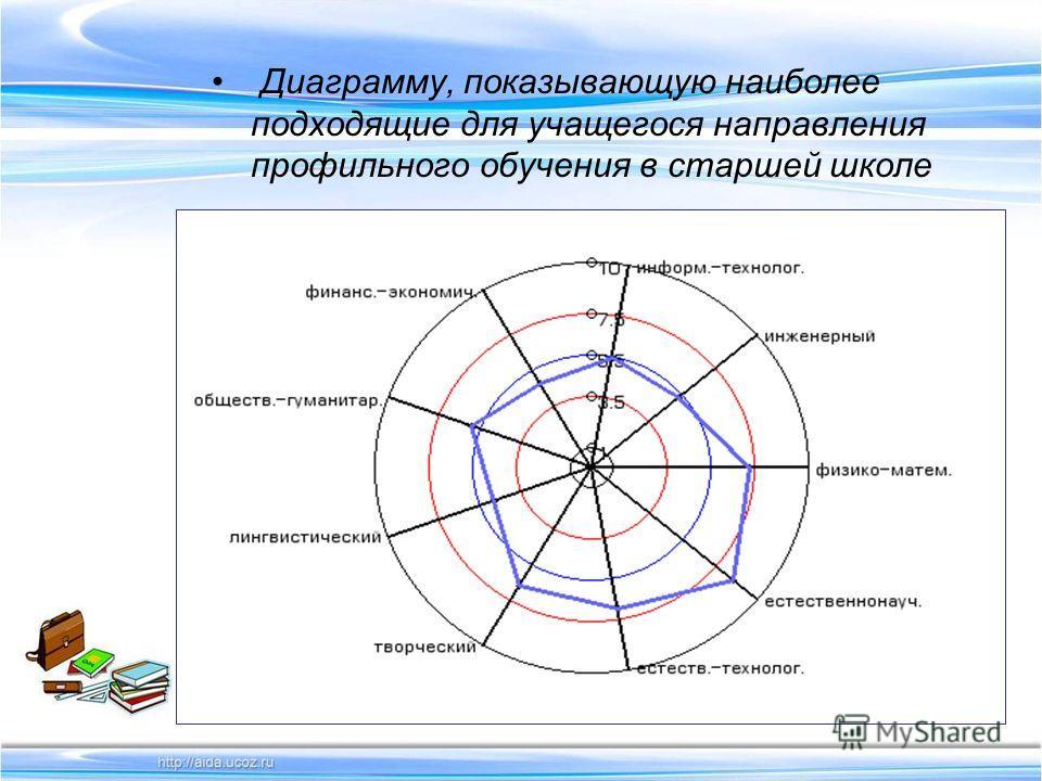 Диаграмму, показывающую наиболее подходящие для учащегося направления профильного обучения в старшей школе