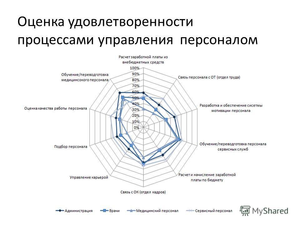Оценка удовлетворенности процессами управления персоналом