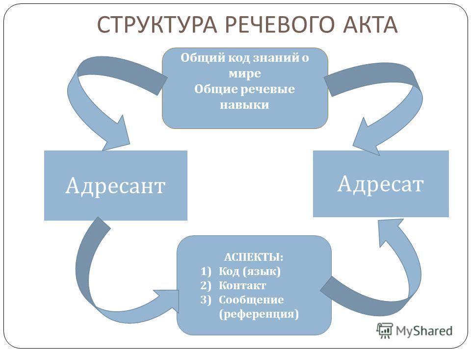 СТРУКТУРА РЕЧЕВОГО АКТА Общий фонд знаний о мире Общие речевые навыки Адресант Общий код знаний о мире Общие речевые навыки АСПЕКТЫ : 1) Код ( язык ) 2) Контакт 3) Сообщение ( референция ) Адресат
