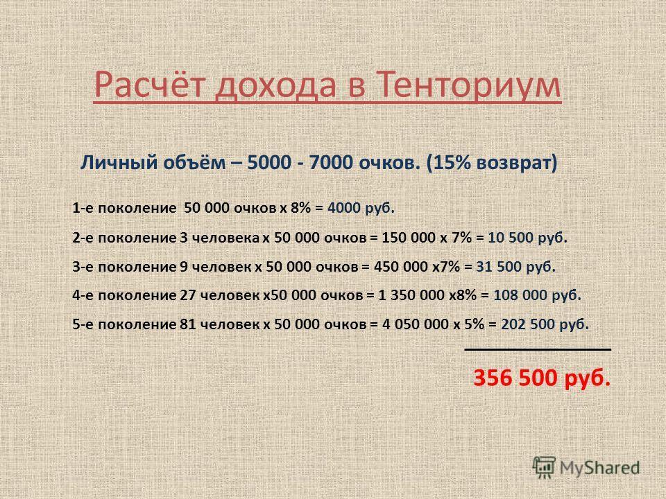 Расчёт дохода в Тенториум Личный объём – 5000 - 7000 очков. (15% возврат) 1-е поколение 50 000 очков х 8% = 4000 руб. 2-е поколение 3 человека х 50 000 очков = 150 000 х 7% = 10 500 руб. 3-е поколение 9 человек х 50 000 очков = 450 000 х 7% = 31 500