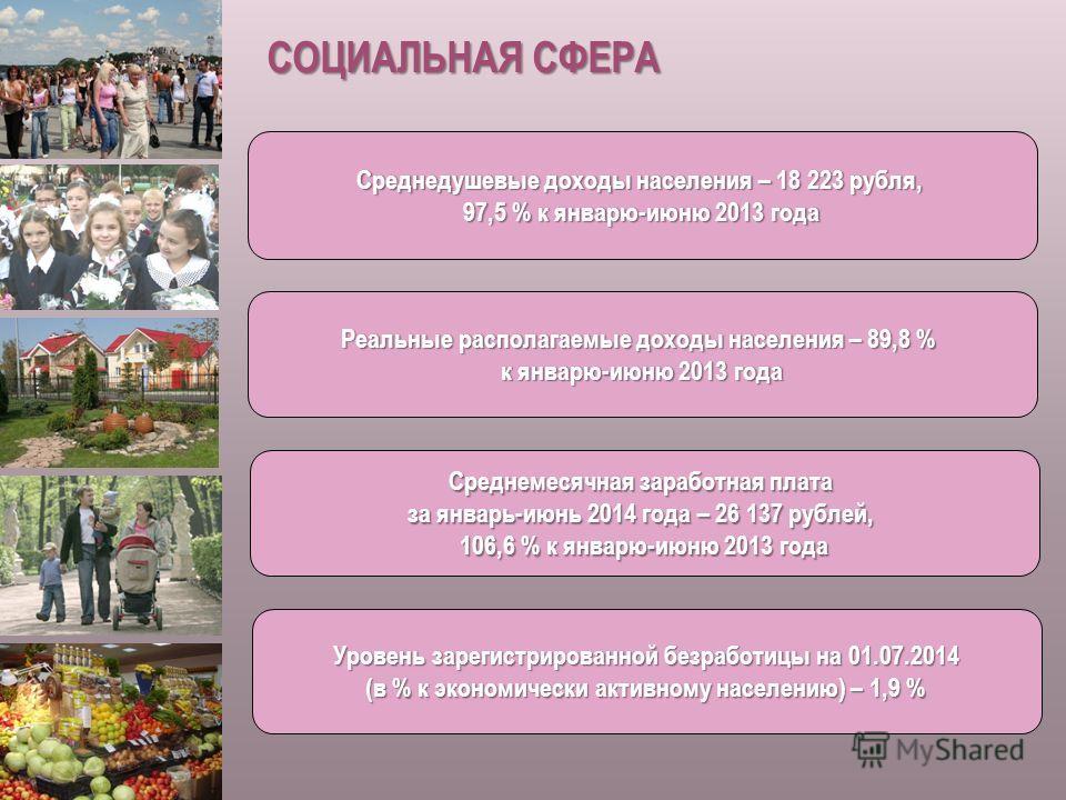 СОЦИАЛЬНАЯ СФЕРА Среднедушевые доходы населения – 18 223 рубля, 97,5 % к январю-июню 2013 года Реальные располагаемые доходы населения – 89,8 % к январю-июню 2013 года Среднемесячная заработная плата за январь-июнь 2014 года – 26 137 рублей, 106,6 %