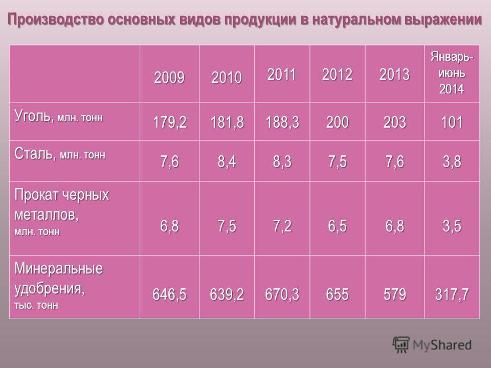 Производство основных видов продукции в натуральном выражении 20092010201120122013 Январь- июнь 2014 Уголь, млн. тонн 179,2181,8188,3200203101 Сталь, млн. тонн 7,68,48,37,57,63,8 Прокат черных металлов, млн. тонн 6,87,57,26,56,83,5 Минеральные удобре