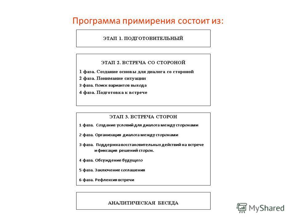 Программа примирения состоит из: