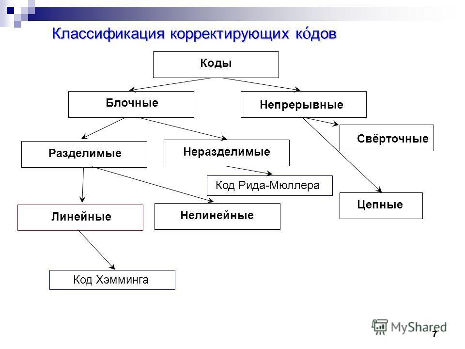 7 Классификация корректирующих к ó дов Коты Блочные Непрерывные Разделимые Неразделимые Свёрточные Линейные Нелинейные Код Рида-Мюллера Код Хэмминга Цепные