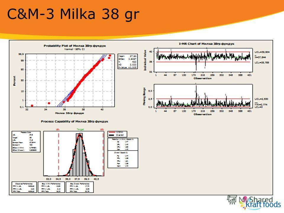 C&M-3 Milka 38 gr