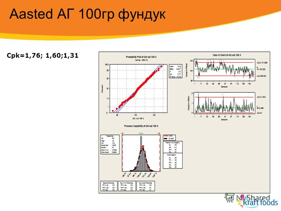Aasted AГ 100 гр фундук Сpk=1,76; 1,60;1,31