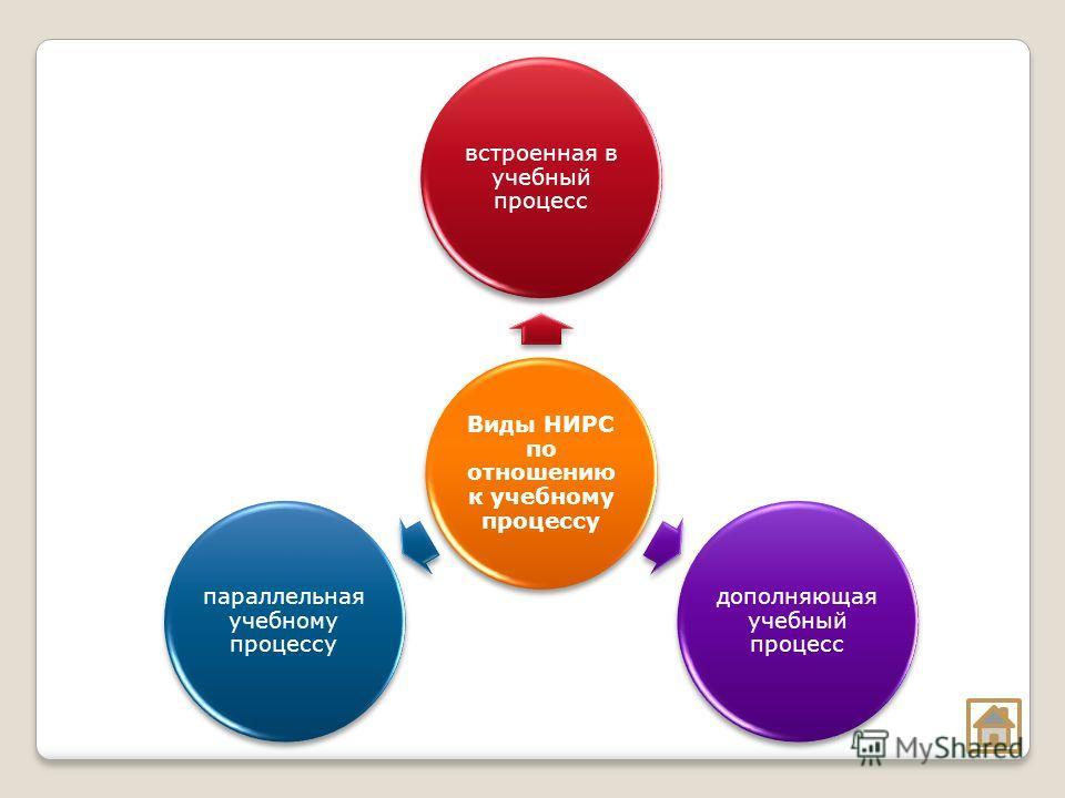 Виды НИРС по отношению к учебному процессу встроенная в учебный процесс дополняющая учебный процесс параллельная учебному процессу