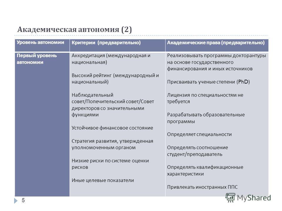 5 Академическая автономия (2) Уровень автономии Критерии ( предварительно ) Академические права ( предварительно ) Первый уровень автономии Аккредитация ( международная и национальная ) Высокий рейтинг ( международный и национальный ) Наблюдательный