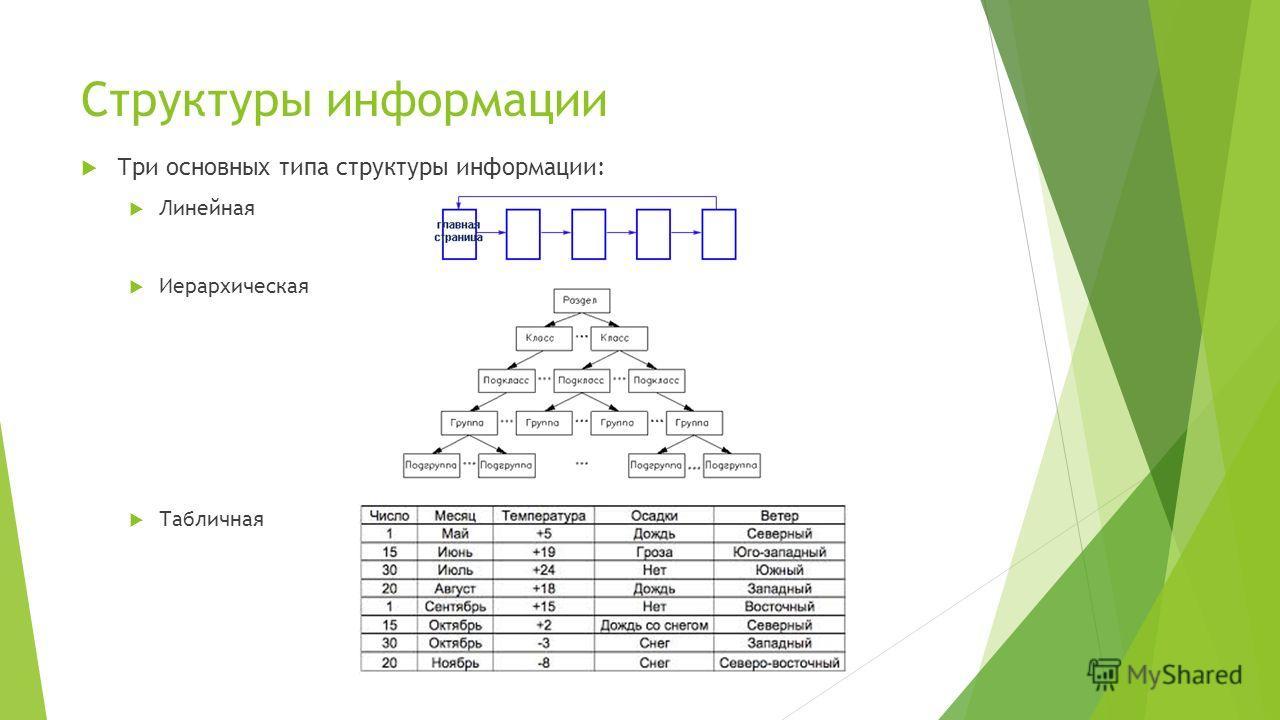Структуры информации Три основных типа структуры информации: Линейная Иерархическая Табличная