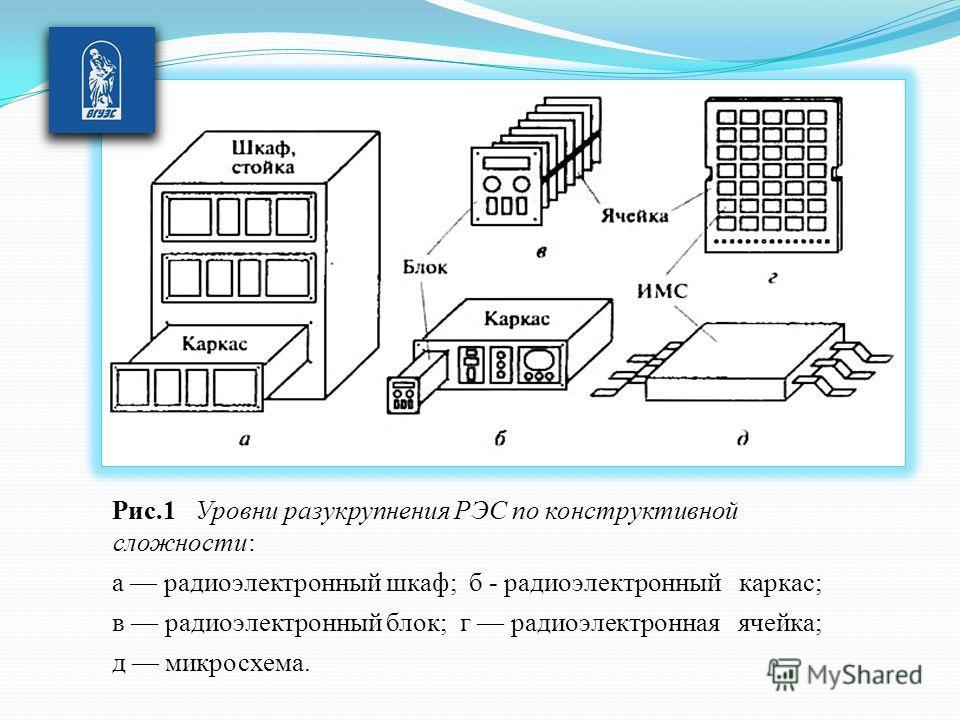Рис.1 Уровни разукрупнения РЭС по конструктивной сложности: а радиоэлектронный шкаф; б - радиоэлектронный каркас; в радиоэлектронный блок; г радиоэлектронная ячейка; д микросхема.