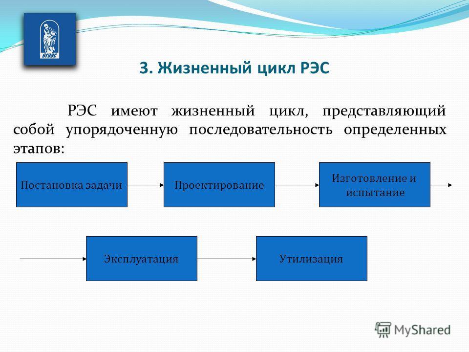 РЭС имеют жизненный цикл, представляющий собой упорядоченную последовательность определенных этапов: Изготовление и испытание Постановка задачи Проектирование Эксплуатация Утилизация 3. Жизненный цикл РЭС