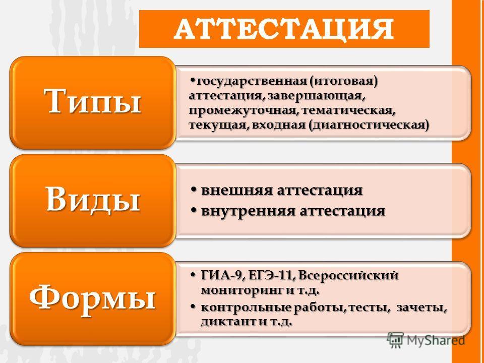 АТТЕСТАЦИЯ государственная (итоговая) аттестация, завершающая, промежуточная, тематическая, текущая, входная (диагностическая) государственная (итоговая) аттестация, завершающая, промежуточная, тематическая, текущая, входная (диагностическая) Типы вн