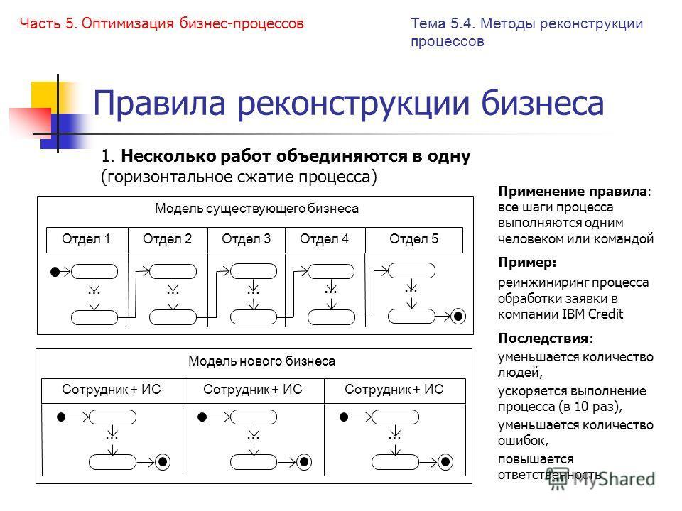 Правила реконструкции бизнеса 1. Несколько работ объединяются в одну (горизонтальное сжатие процесса) Применение правила: все шаги процесса выполняются одним человеком или командой Пример: реинжиниринг процесса обработки заявки в компании IBM Credit
