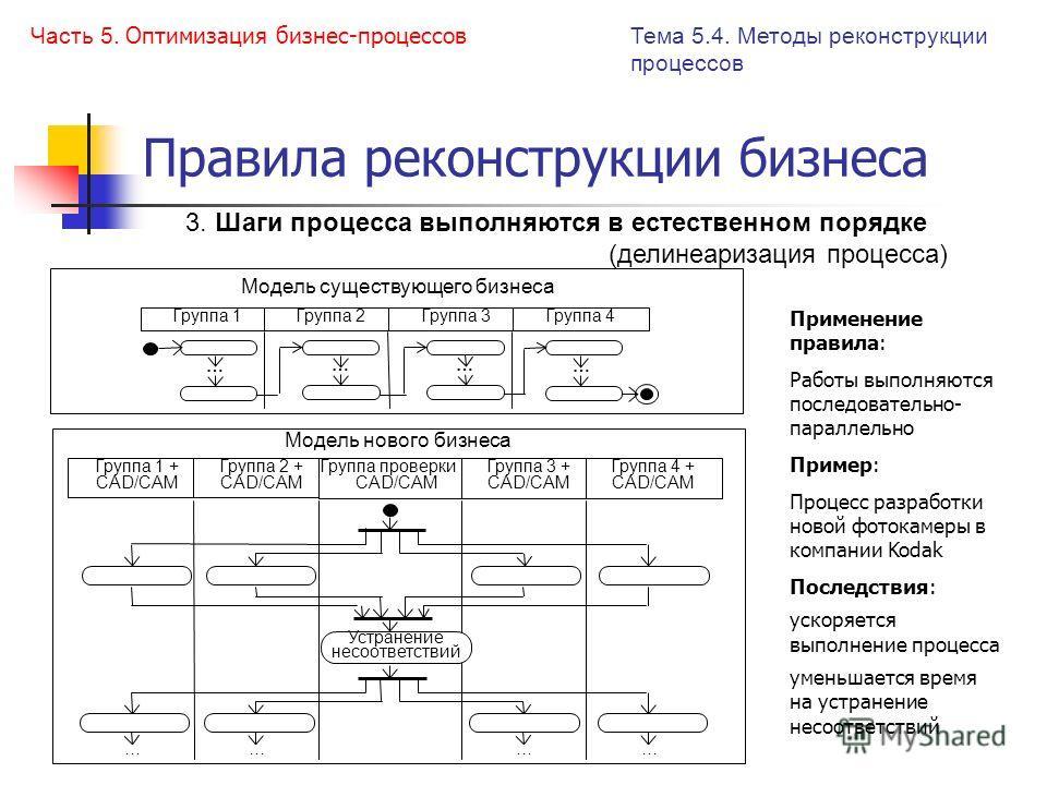 Правила реконструкции бизнеса 3. Шаги процесса выполняются в естественном порядке (делинеаризация процесса) Группа 1 + CAD/CAM Группа 2 + CAD/CAM Группа проверки + CAD/CAM Группа 3 + CAD/CAM Группа 4 + CAD/CAM Устранение несоответствий Модель нового