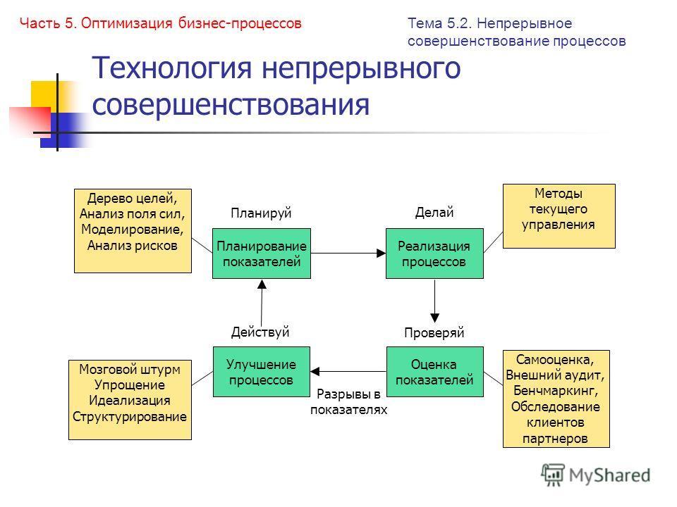 Технология непрерывного совершенствования Тема 5.2. Непрерывное совершенствование процессов Часть 5. Оптимизация бизнес-процессов Планирование показателей Планируй Реализация процессов Делай Проверяй Действуй Разрывы в показателях Дерево целей, Анали