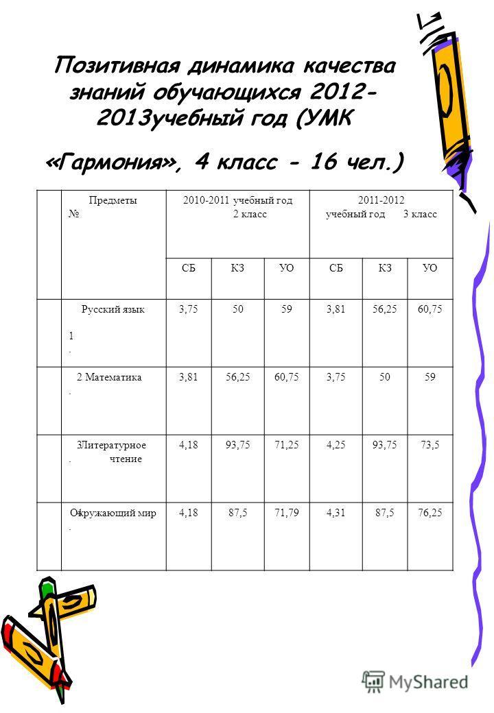 Позитивная динамика качества знаний обучающихся 2012- 2013 учебный год (УМК «Гармония», 4 класс - 16 чел.) Предметы 2010-2011 учебный год 2 класс 2011-2012 учебный год 3 класс СБКЗУОСБКЗУО 1. 1. Русский язык 3,7550593,8156,2560,75 2.2. Математика 3,8