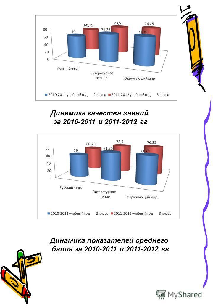 Динамика качества знаний за 2010-2011 и 2011-2012 гг Динамика показателей среднего балла за 2010-2011 и 2011-2012 гг