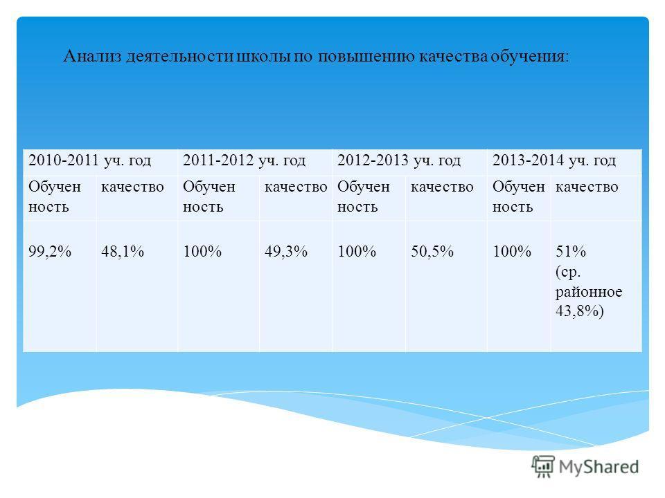 2010-2011 уч. год 2011-2012 уч. год 2012-2013 уч. год 2013-2014 уч. год Обучен ность качество Обучен ность качество Обучен ность качество Обучен ность качество 99,2% 48,1% 100% 49,3% 100% 50,5% 100% 51% (ср. районное 43,8%) Анализ деятельности школы