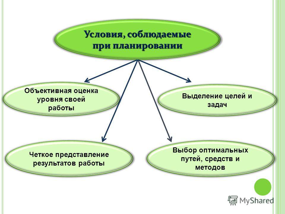 Условия, соблюдаемые при планировании Объективная оценка уровня своей работы Четкое представление результатов работы Выделение целей и задач Выбор оптимальных путей, средств и методов