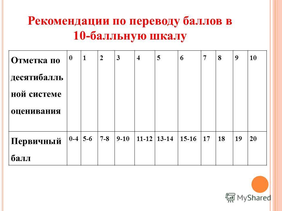 Отметка по десятибалль ной системе оценивания 012345678910 Первичный балл 0-45-67-89-1011-1213-1415-1617181920 Рекомендации по переводу баллов в 10-балльную шкалу