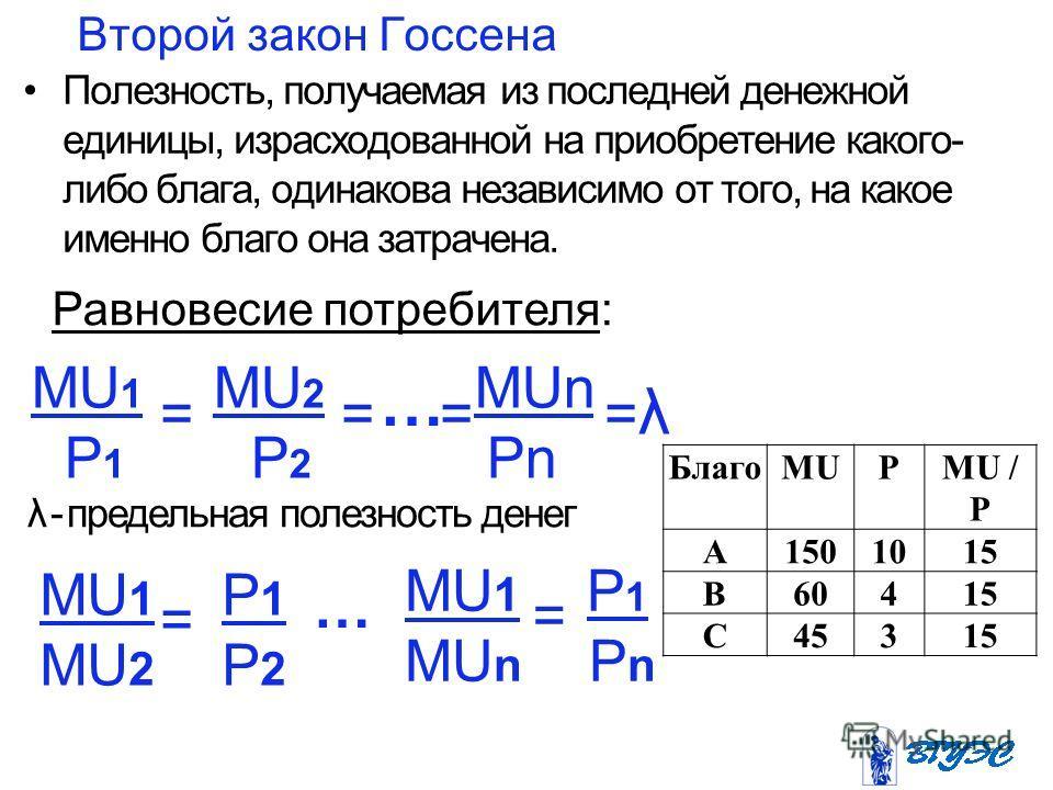 Второй закон Госсена Полезность, получаемая из последней денежной единицы, израсходованной на приобретение какого- либо блага, одинакова независимо от того, на какое именно благо она затрачена. MU 1 MU 2 MUn P 1 P 2 Pn = = = = λ … MU 1 P 1 MU 2 P 2 =