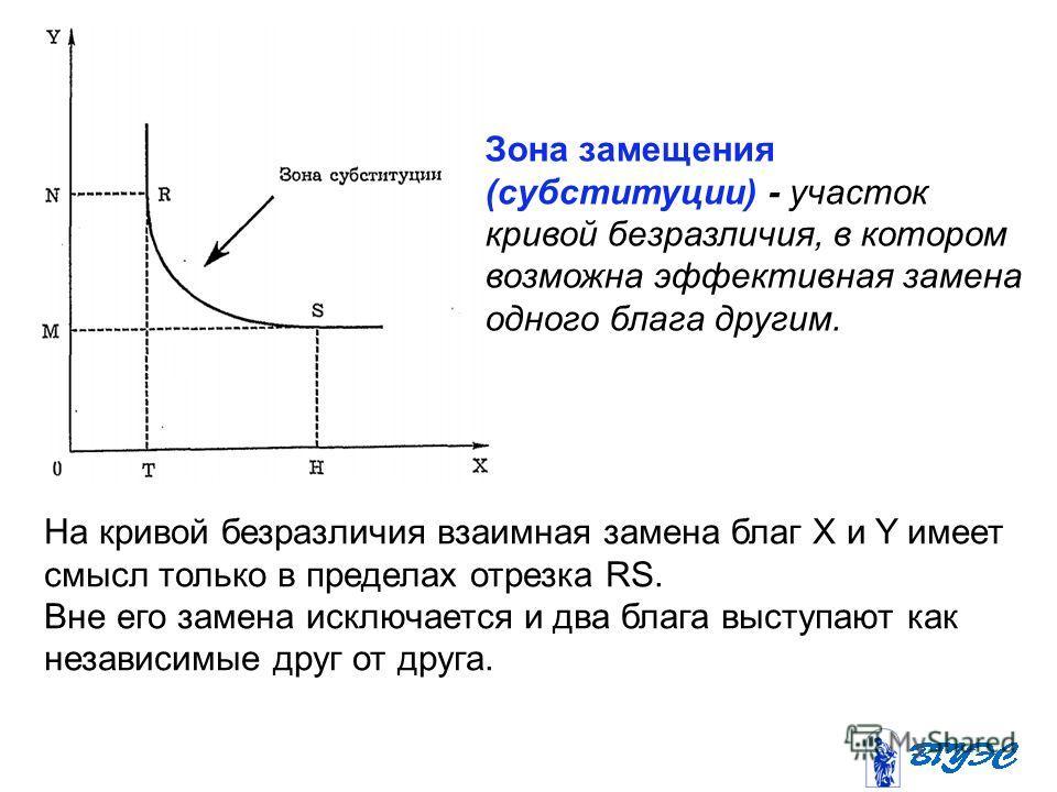 На кривой безразличия взаимная замена благ X и Y имеет смысл только в пределах отрезка RS. Вне его замена исключается и два блага выступают как независимые друг от друга. Зона замещения (субституции) - участок кривой безразличия, в котором возможна э