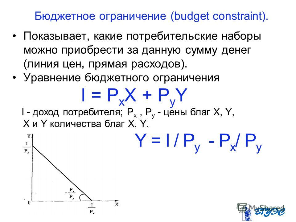 Бюджетное ограничение (budget constraint). Показывает, какие потребительские наборы можно приобрести за данную сумму денег (линия цен, прямая расходов). Уравнение бюджетного ограничения I = Р х Х + P y Y I - доход потребителя; Р х, Р у - цены благ X,