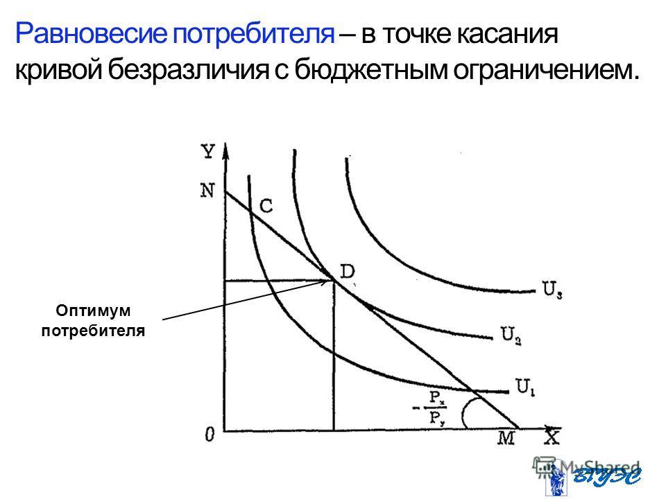 Равновесие потребителя – в точке касания кривой безразличия с бюджетным ограничением. Оптимум потребителя