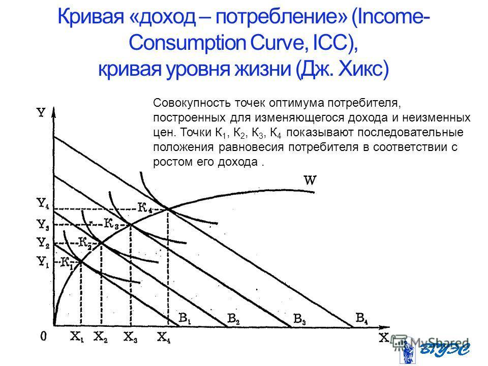 Кривая «доход – потребление» (Income- Consumption Curve, ICC), кривая уровня жизни (Дж. Хикс) Совокупность точек оптимума потребителя, построенных для изменяющегося дохода и неизменных цен. Точки К 1, К 2, К 3, К 4 показывают последовательные положен