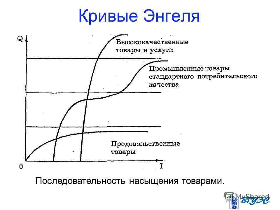 Кривые Энгеля Последовательность насыщения товарами.