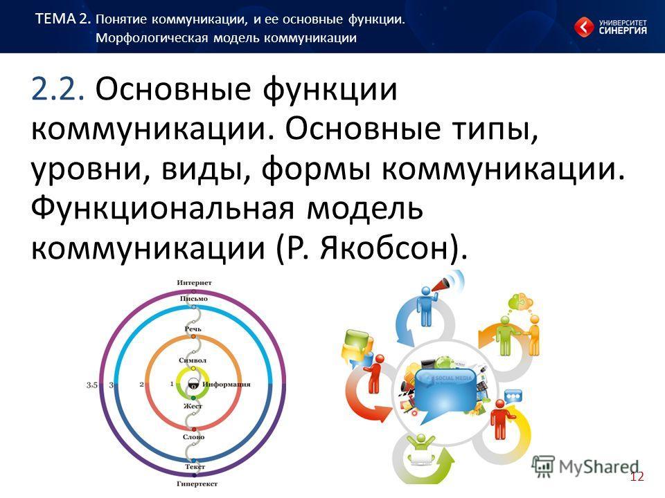 12 2.2. Основные функции коммуникации. Основные типы, уровни, виды, формы коммуникации. Функциональная модель коммуникации (Р. Якобсон). ТЕМА 2. Понятие коммуникации, и ее основные функции. Морфологическая модель коммуникации