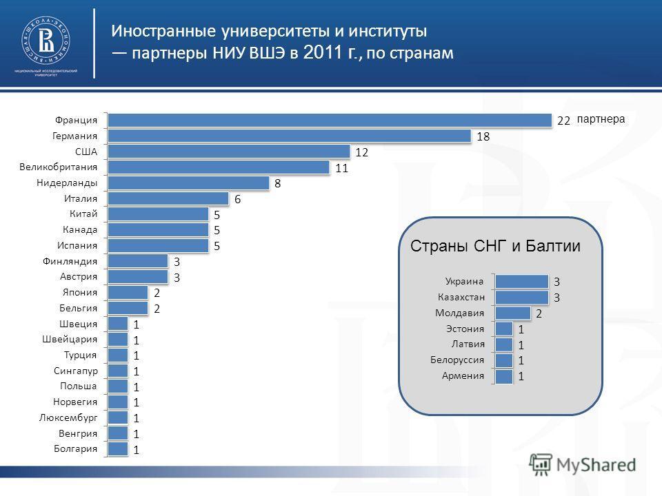 Иностранные университеты и институты партнеры НИУ ВШЭ в 2011 г., по странам Страны СНГ и Балтии партнера