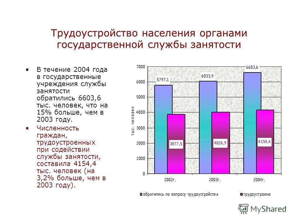 Трудоустройство населения органами государственной службы занятости В течение 2004 года в государственные учреждения службы занятости обратились 6603,6 тыс. человек, что на 15% больше, чем в 2003 году. Численность граждан, трудоустроенных при содейст