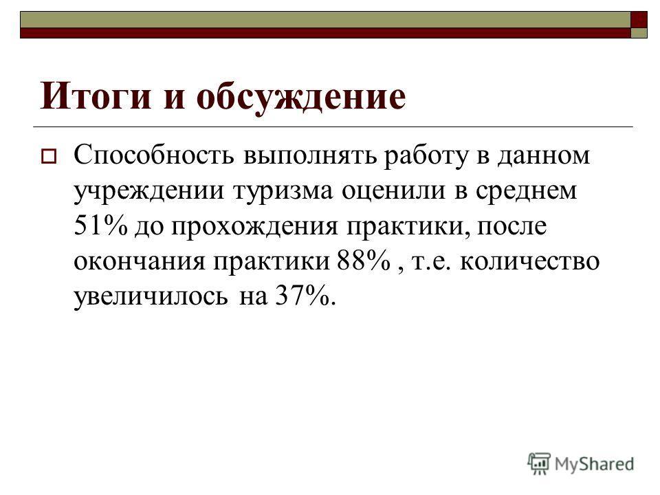 Итоги и обсуждение Способность выполнять работу в данном учреждении туризма оценили в среднем 51% до прохождения практики, после окончания практики 88%, т.е. количество увеличилось на 37%.