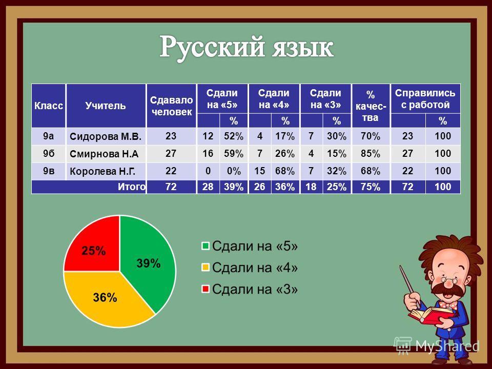 Класс Учитель Сдавало человек Сдали на «5» Сдали на «4» Сдали на «3» % качес- тва Справились с работой %% % 9 а Сидорова М.В. 231252%417%730%70%23100 9 б Смирнова Н.А 271659%726%415%85%27100 9 в Королева Н.Г. 2200%1568%732%68%22100 Итого 722839%2636%