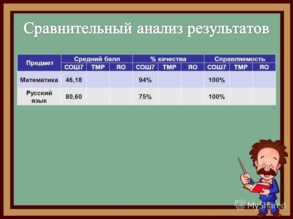 Предмет Средний балл% качества Справляемость СОШ7ТМРЯОСОШ7ТМРЯОСОШ7ТМРЯО Математика 46,18 94% 100% Русский язык 80,60 75% 100%