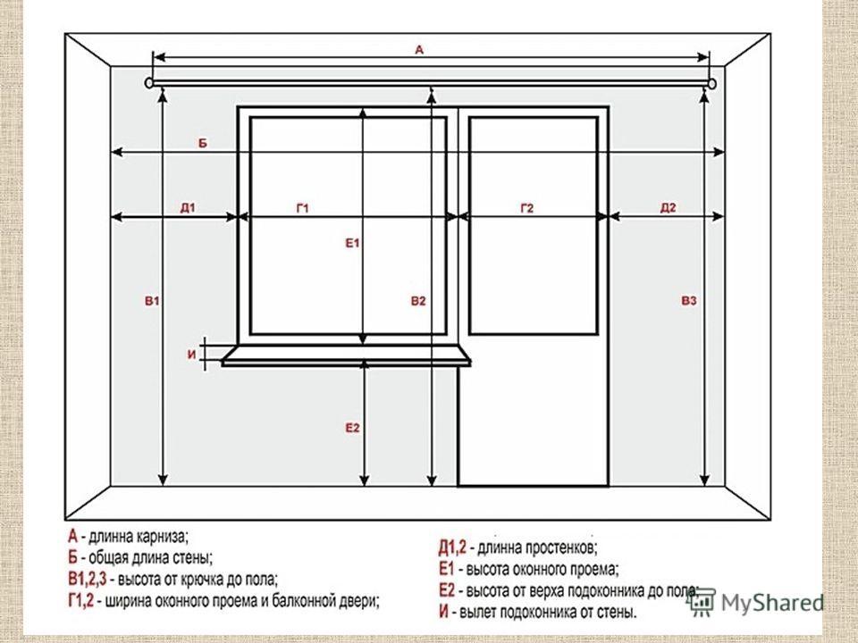 Как снять размеры для штор и расчитать расход ткани - tverem.