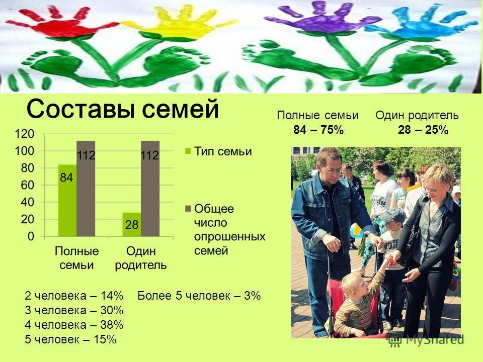 Полные семьи Один родитель 84 – 75% 28 – 25% Составы семей 2 человека – 14% Более 5 человек – 3% 3 человека – 30% 4 человека – 38% 5 человек – 15%