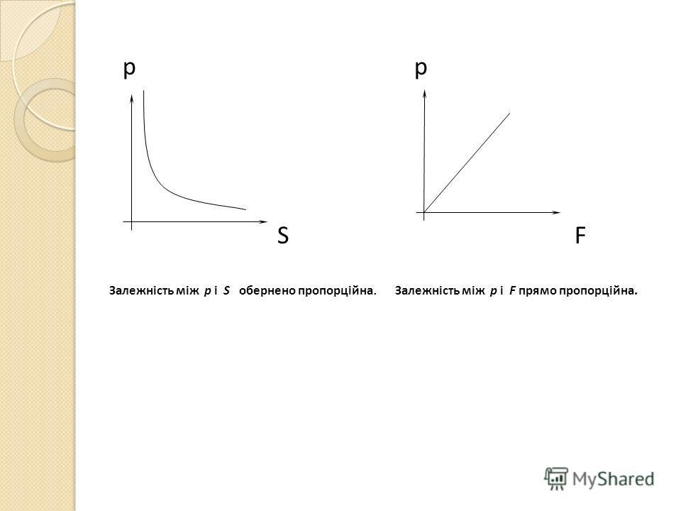 p p S F Залежність між р і S обернено пропорційна. Залежність між р і F прямо пропорційна.