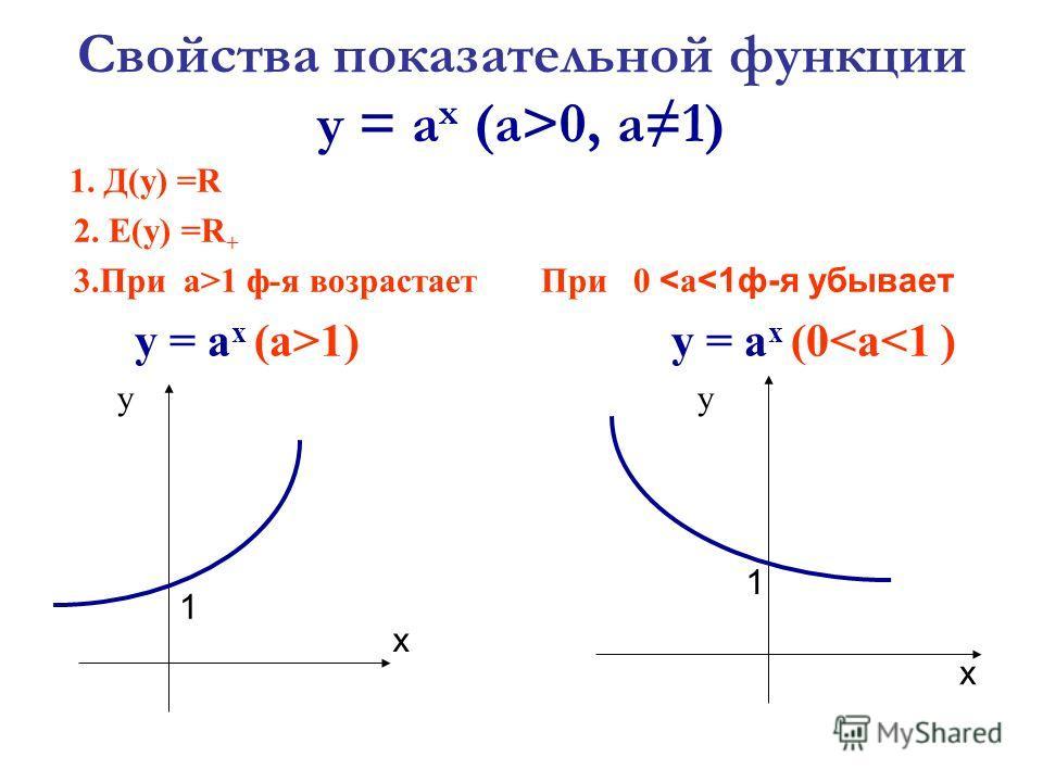 Свойства показательной функции у = а х (а>0, а 1) 1. Д(у) =R 2. Е(у) =R + 3. При а>1 ф-я возрастает у = а х (а>1) у При 0 < a