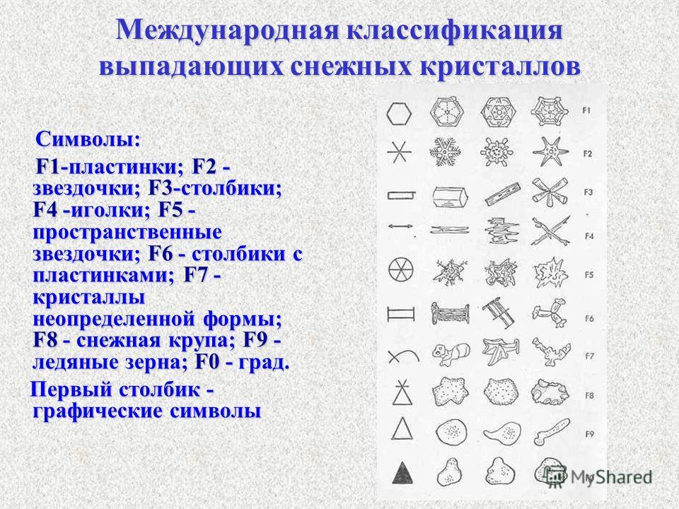 Международная классификация выпадающих снежных кристаллов Символы: Символы: F1-пластинки; F2 - звездочки; F3-столбики; F4 -иголки; F5 - пространственные звездочки; F6 - столбики с пластинками; F7 - кристаллы неопределенной формы; F8 - снежная крупа;