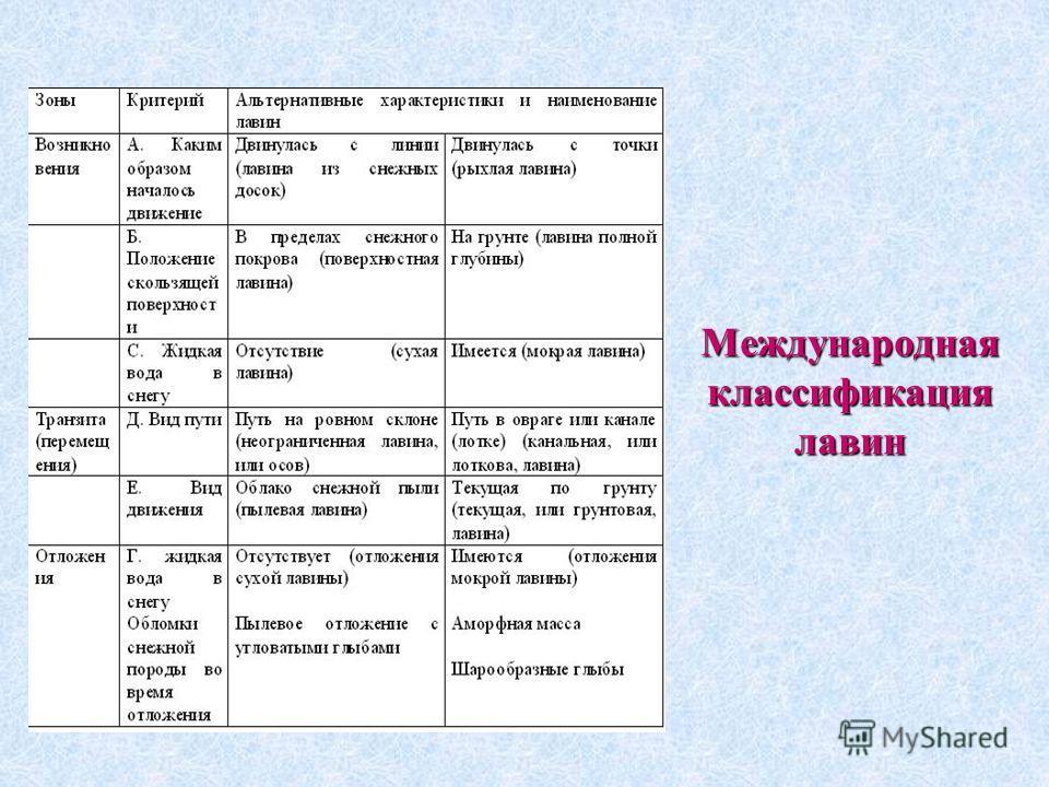 Международная классификация лавин