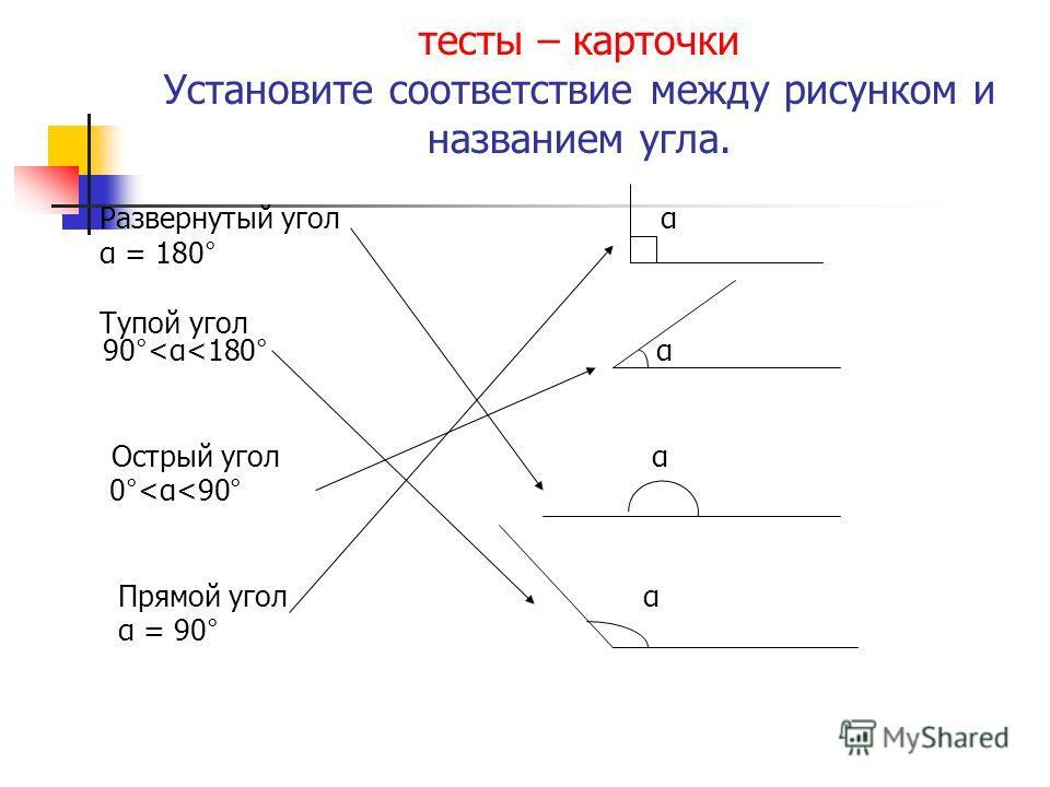 тесты – карточки Установите соответствие между рисунком и названием угла. Развернутый угол α α = 180° Тупой угол 90°