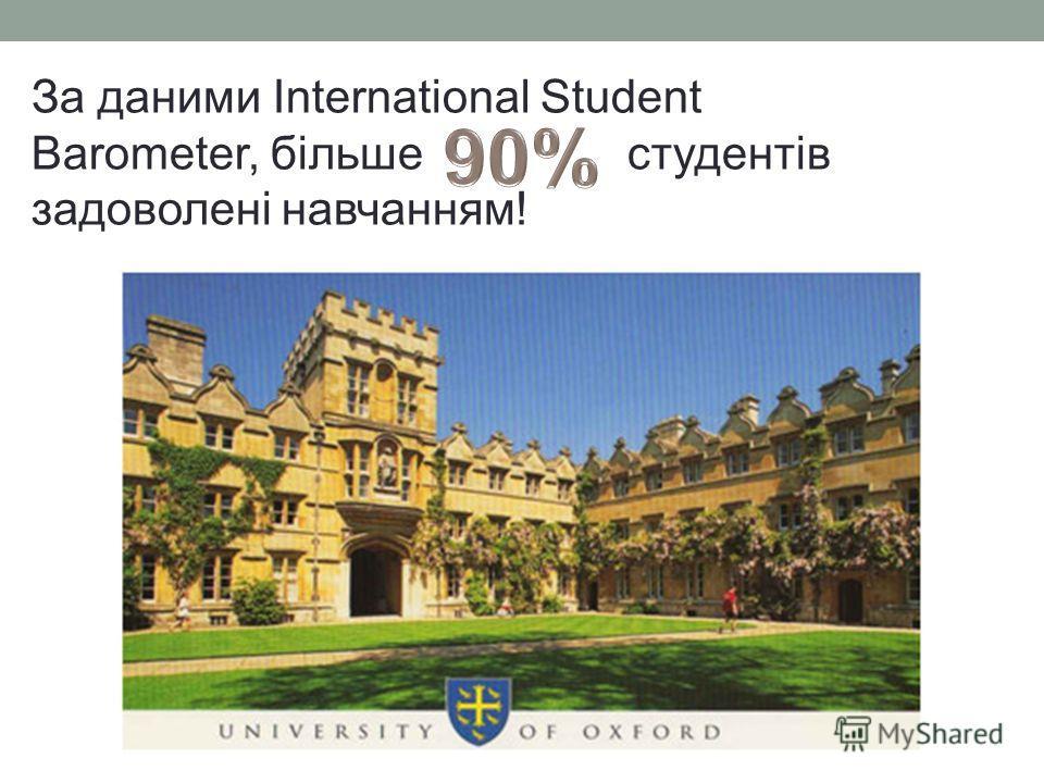 За даними International Student Barometer, більше студентів задоволені навчанням!