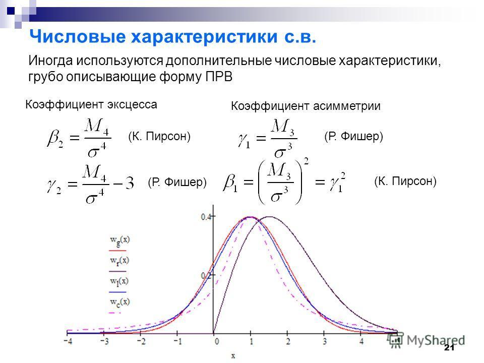 21 Числовые характеристики с.в. Иногда используются дополнительные числовые характеристики, грубо описывающие форму ПРВ Коэффициент эксцесса Коэффициент асимметрии (К. Пирсон) (Р. Фишер) (К. Пирсон)