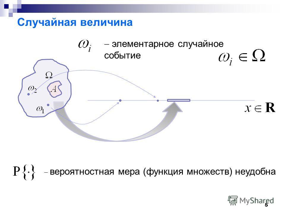 55 Случайная величина элементарное случайное событие вероятностная мера (функция множеств) неудобна