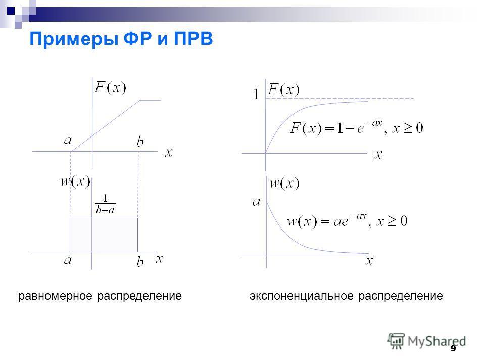 99 Примеры ФР и ПРВ равномерное распределение экспоненциальное распределение