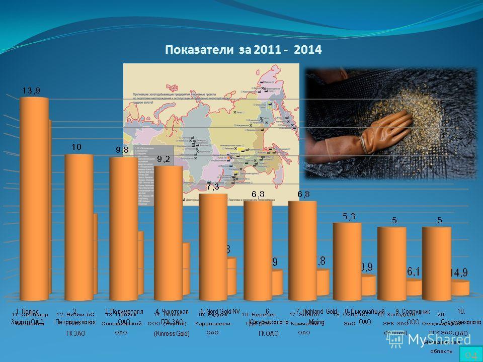 Показатели за 2014-13