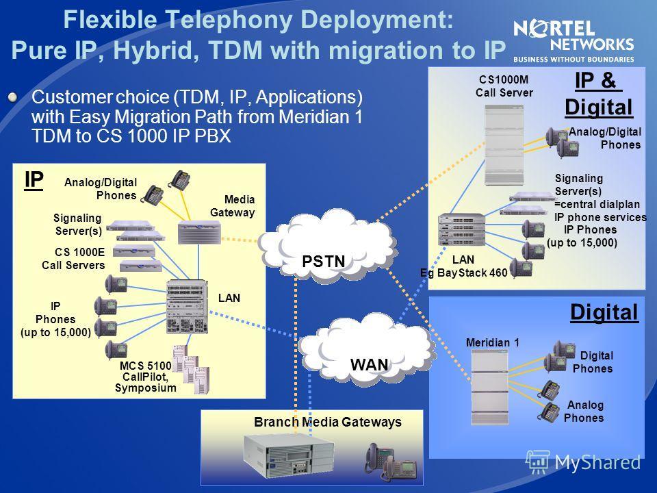 PSTN Call Server 0 Call Server 1 Terminal Server Redundant Signaling Servers Signaling Server Communication Server 1000E Large IP PBX System Core – up to 15,000 IP phones 20 x PRI 20 x VGMC 40 slots Per MG1000T No limit On number of MG1000Ts QoS IP W
