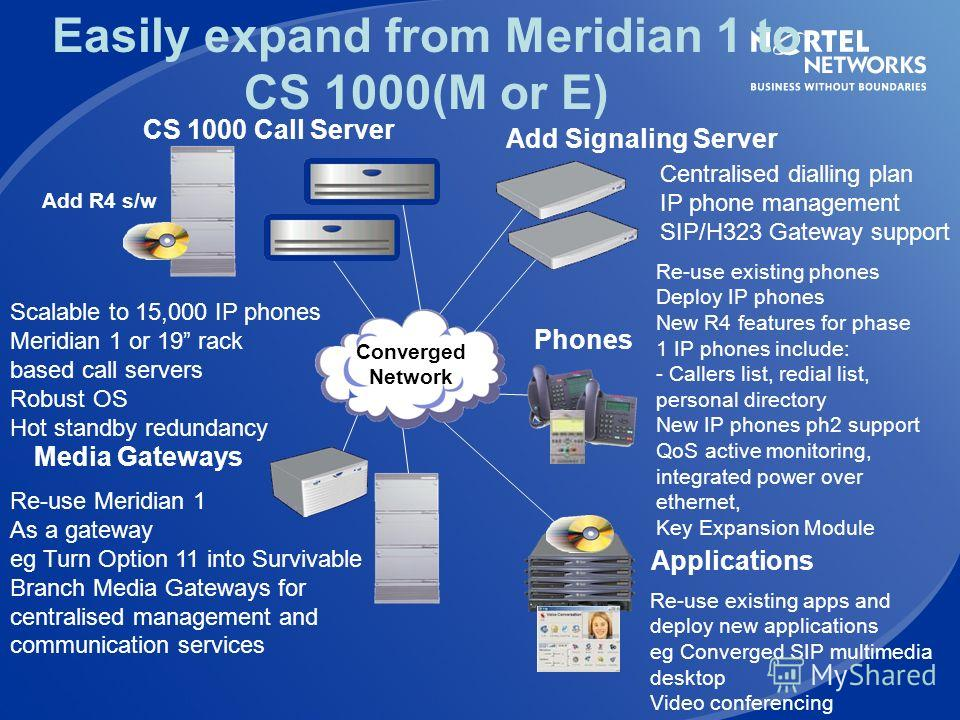 Easily expand from Succession 1000 to CS 1000(S or E) R4 Signaling Server Media Gateways Call Server Converged Network Phones Add R4 software on S1000 Or deploy CS1000E call server for 15,000 users / hot standby call servers / geographic redundancy R